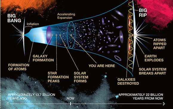 Big-Bang-to-Big-Rip2-580x365